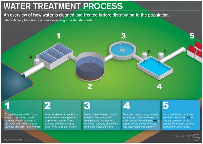 طراحی تصفیه خانه آب